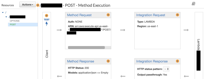 AWS API Gateway Invoke Lambda Function Permission | Jun711 blog